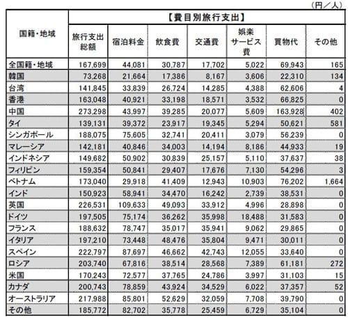費目別にみる 訪日外国人1人当たり旅行支出(平成 27 年 10~12 月期)