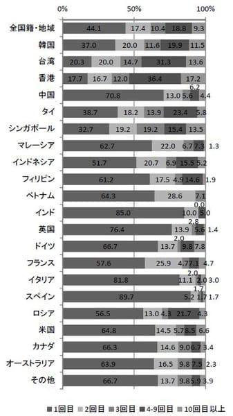 日本への来訪回数(平成27年10~12月期)