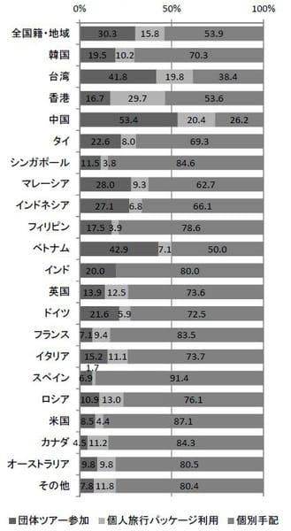 旅行手配方法(平成27年10~12月期)