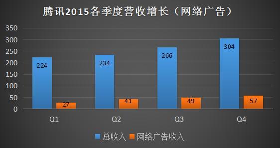 図2:テンセント社(騰訊)の広告収入の伸び