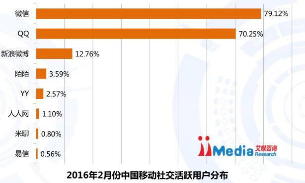 2016年2月度中国モバイルアプリのユーザー使用状況