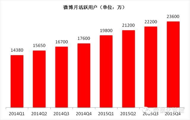 Weibo(微博)のモバイルブユーザーの伸び