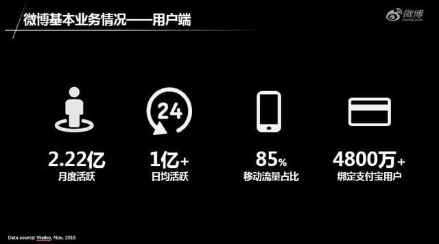 Weibo(微博)の利用状況(出処:微博)