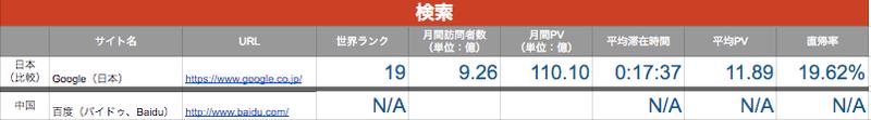 中国の検索サイト事情ー日本との比較