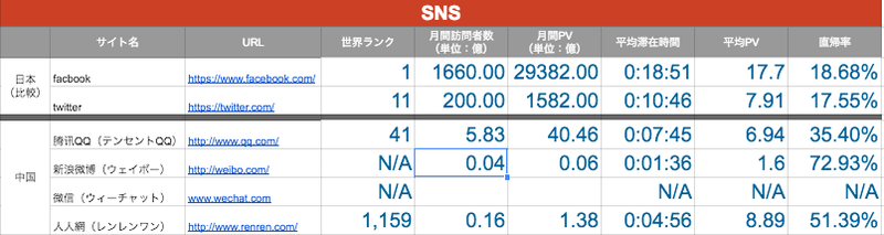日本との比較中国のSNS(ソーシャル・ネットワーキング・サービス)事情ー日本との比較