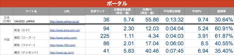 中国のポータルサイト事情ー日本との比較