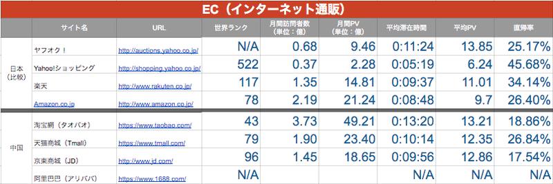 中国のEC(インターネット通販)サイト事情ー日本との比較