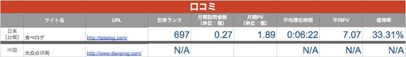 日本との比較中国の口コミサイト事情ー日本との比較