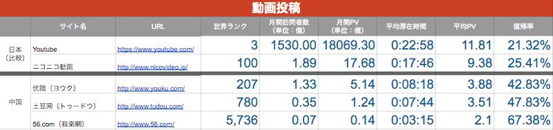 日本との比較中国の動画投稿サイト事情ー日本との比較