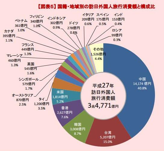 国籍・地域別の訪日外国人旅行消費額(2015年)