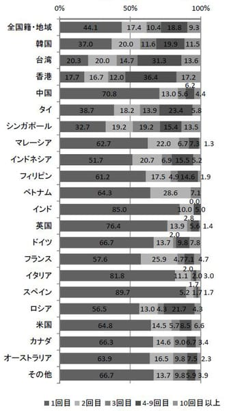 外国人観光客の訪日回数(2015年)