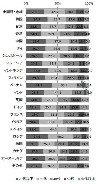 訪日外国人の年代(2015年)