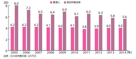 訪日香港人の平均滞在日数の推移(2005年〜 2014年 )