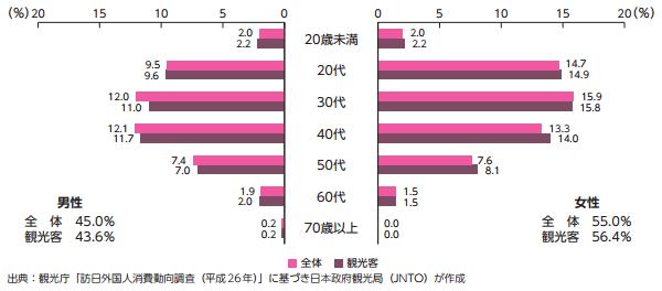 訪日香港人の性・年齢別構成(2014年)