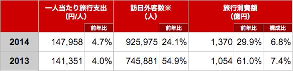 訪日香港人のインバウンド消費額