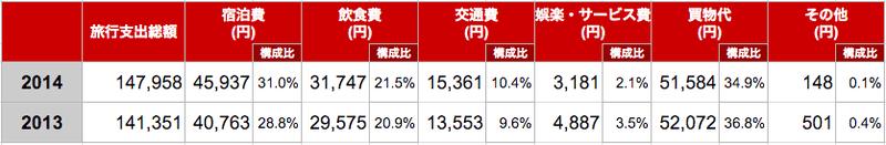 訪日香港人のインバウンド消費額内約