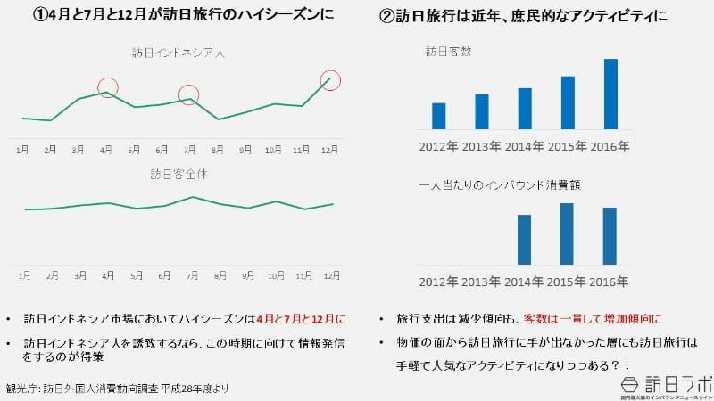 出典:観光庁 平成28年 訪日外国人消費動向調査