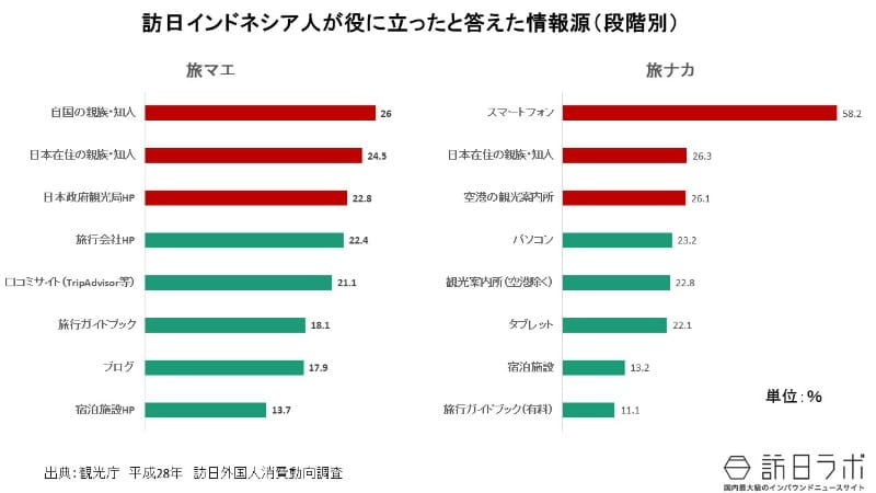 日本の観光情報の収集:訪日インドネシア人の訪日旅行の情報手段は?