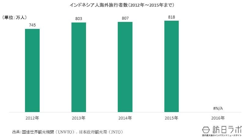 インドネシア人の海外旅行者数の推移(2012年〜2016年):インドネシア人の海外旅行需要は?