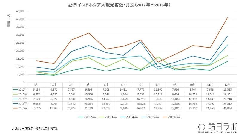 月別訪日外客数:訪日インドネシア人に人気なのは何月?