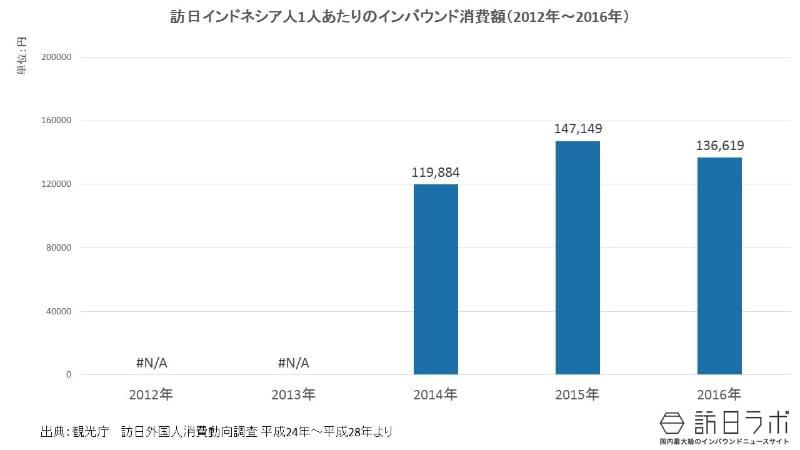 一人当たりインバウンド消費額推移(2012年~2016年):訪日インドネシア人は1人いくら使う?