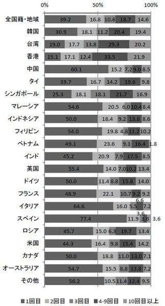日本への来訪回数(平成 27 年 10~12 月期)