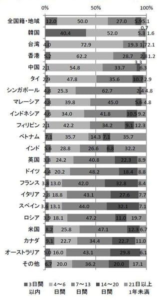 滞在日数(平成 27 年 10~12 月期)