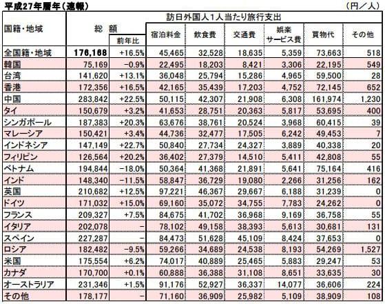 各国の平成27年(2015年)の旅行支出