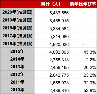 韓国人の年間訪日外客数