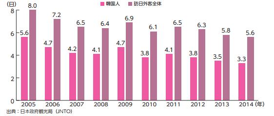 訪日韓国人の平均滞在日数の推移(2005年〜 2014年)