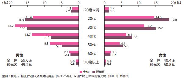 訪日韓国人の性・年齢別構成(2014年)