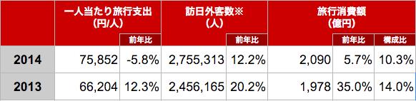 訪日韓国人のインバウンド消費額