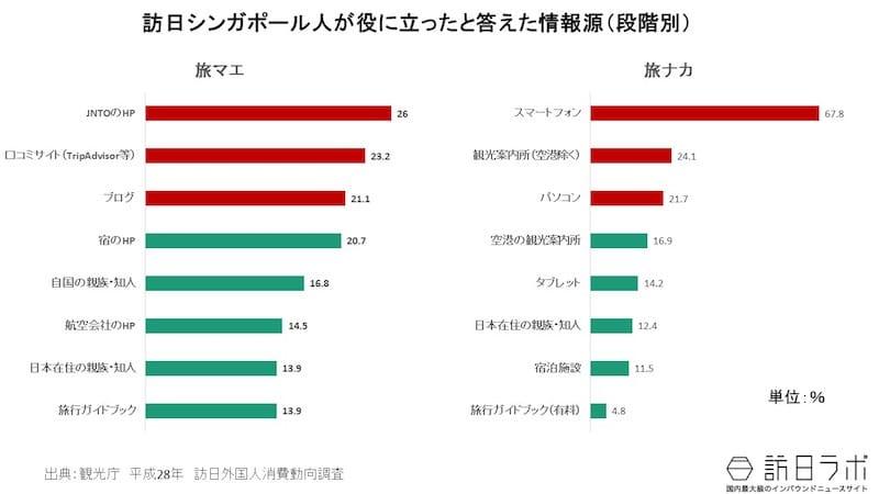 日本の観光情報の収集:訪日シンガポール人の訪日旅行の情報手段は?