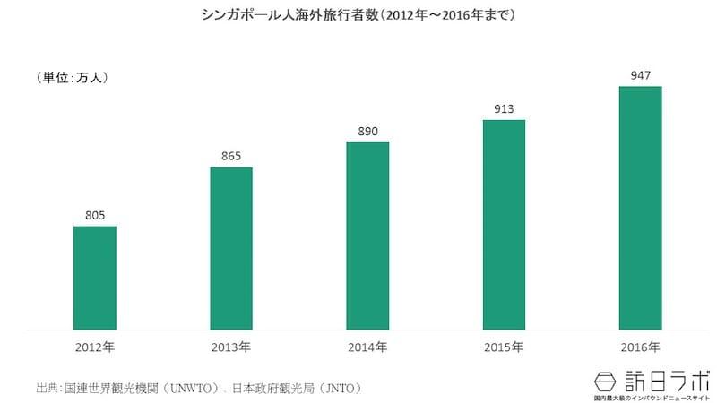 シンガポール人の海外旅行者数の推移(2012年〜2016年):シンガポール人の海外旅行需要は?