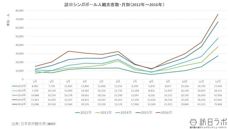 月別訪日外客数:訪日シンガポール人に人気なのは何月?
