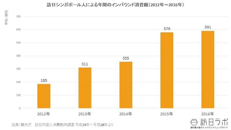 インバウンド消費額推移(2012年~2016年):シンガポール市場全体の規模は?
