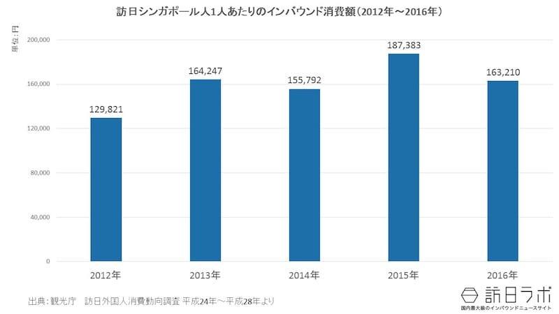 一人当たりインバウンド消費額推移(2012年~2016年):訪日シンガポール人は1人いくら使う?
