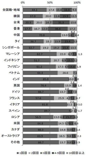 日本への来訪回数(2015年10~12月)