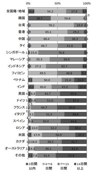 日本での滞在日数(2015年10~12月)