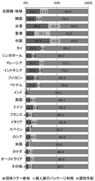 旅行手配方法(2015年10~12月)