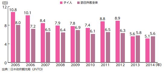 訪日タイ人の平均滞在日数の推移(2005年〜 2014年 )