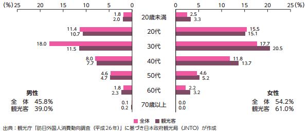 訪日タイ人の性・年齢別構成(2014年)