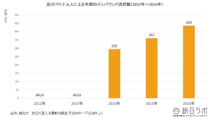 インバウンド消費額推移(2012年~2016年):べトナム市場全体の規模は?