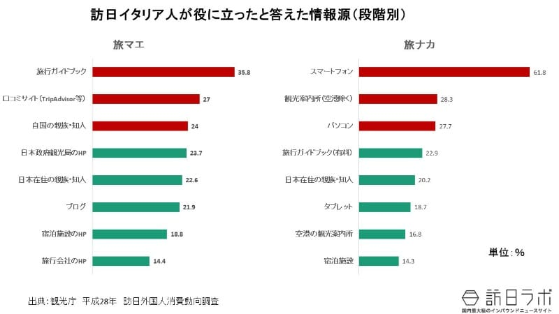 日本の観光情報の収集:訪日イタリア人の訪日旅行の情報手段は?