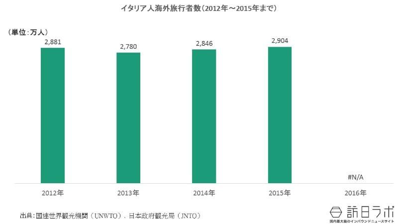 イタリア人の海外旅行者数の推移(2012年〜2016年):イタリア人の海外旅行需要は?