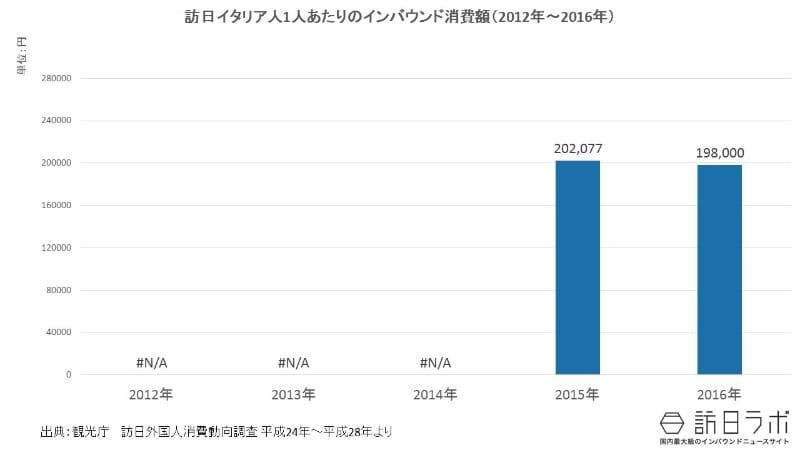 一人当たりインバウンド消費額推移(2012年~2016年):訪日イタリア人は1人いくら使う?