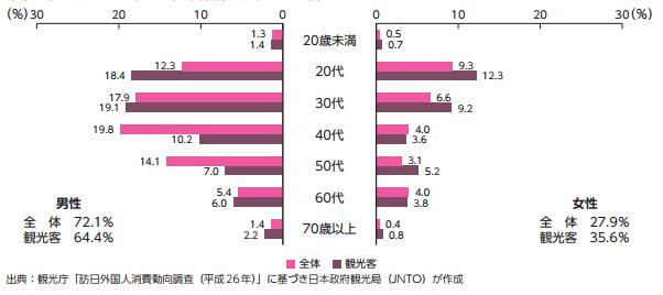 訪日英国人の性・年齢別構成(2014年)