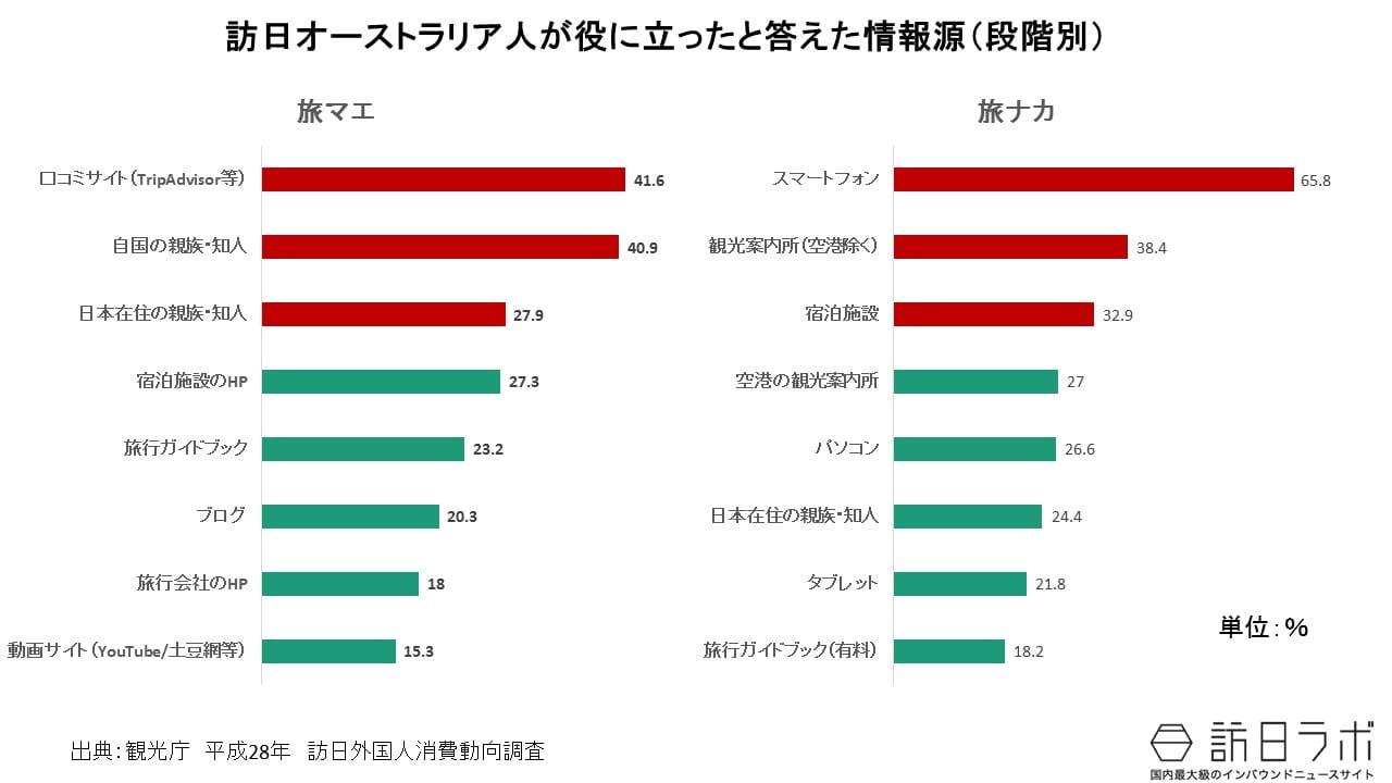 日本の観光情報の収集:訪日オーストラリア人の訪日旅行の情報手段は?