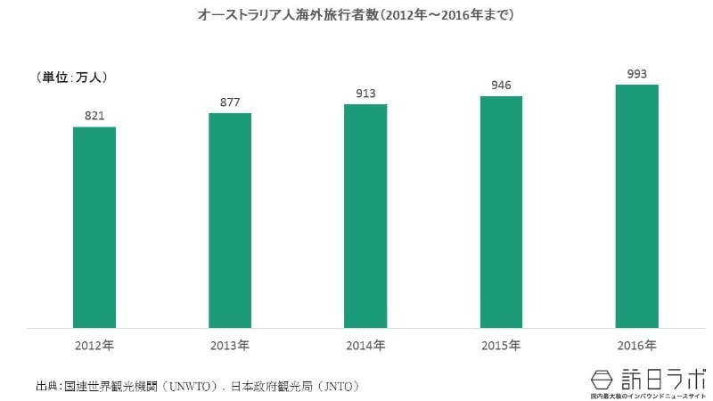 オーストラリア人の海外旅行者数の推移(2012年〜2016年):オーストラリア人の海外旅行需要は?