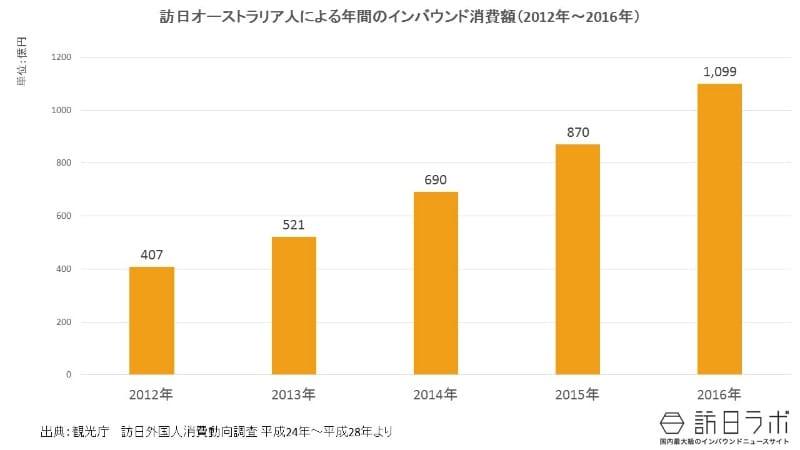 インバウンド消費額推移(2012年~2016年):オーストラリア市場全体の規模は?